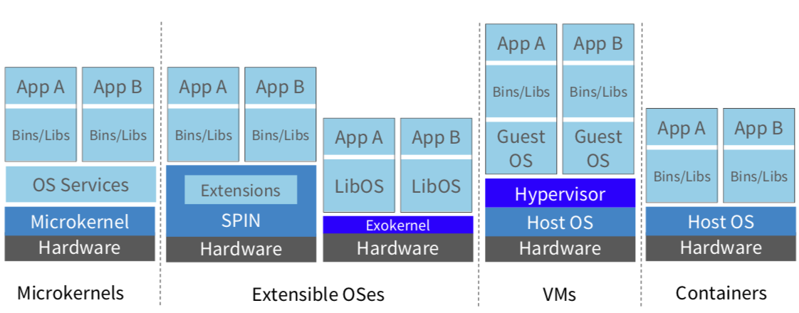 OSes, VMs, Containers