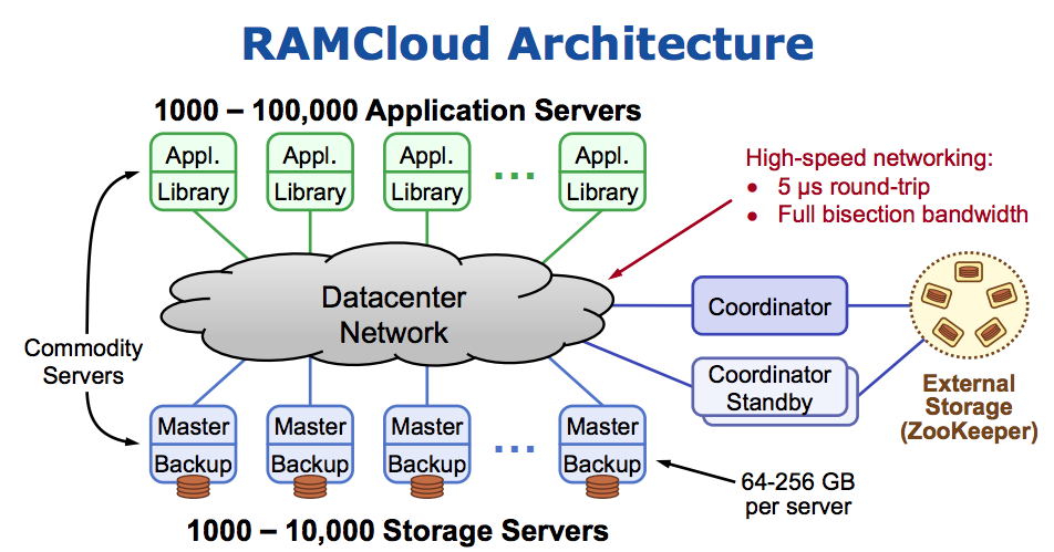 RAMCloud main architecture