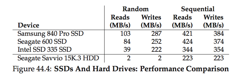 SSD vs. HDD performance