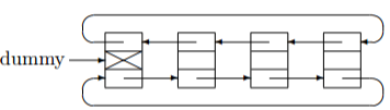 circularly double linked list with dummy node picture