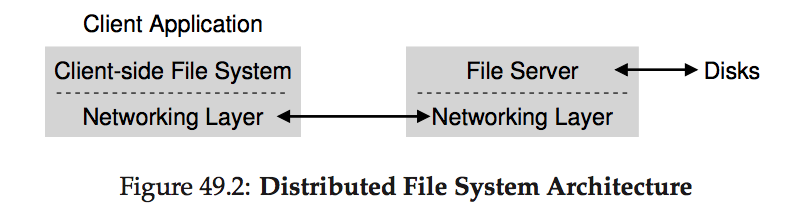 distributed file system architecture