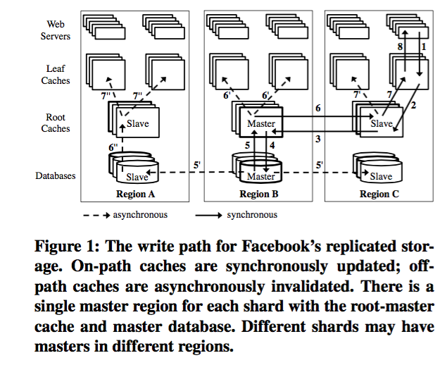facebook replicated storage