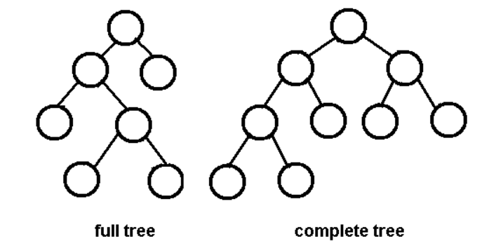 full-complete-binary-tree