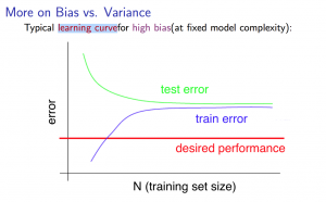 high bias learning curves