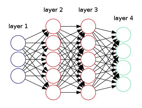 Draw a Neural Network through Graphviz