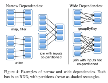 Resilient Distributed Datasets: A Fault-Tolerant Abstraction