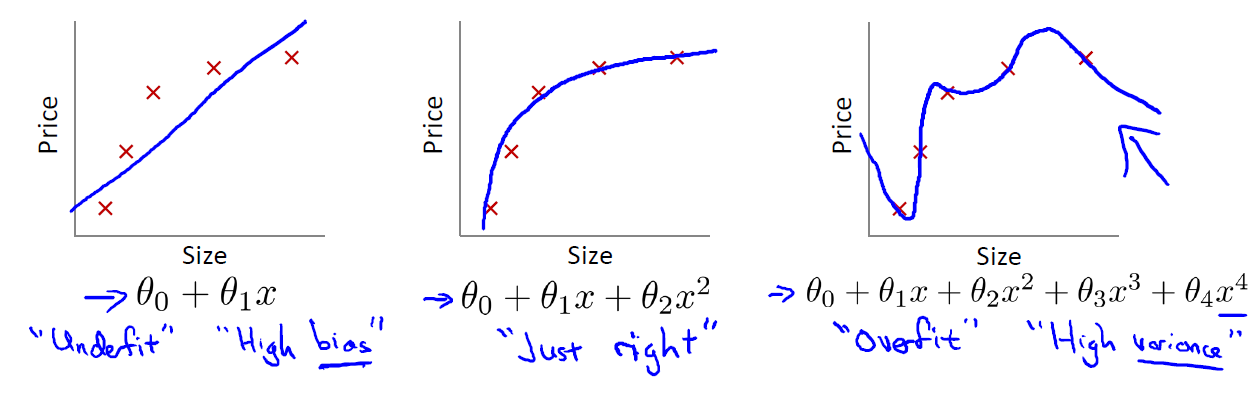 overfitting example: linear regression