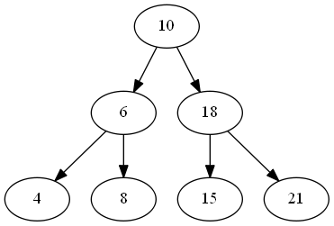 Binary Tree & Binary Search Tree