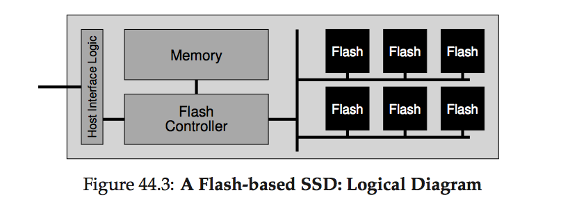 SSD structure