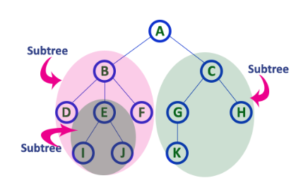 subtree definition illustration